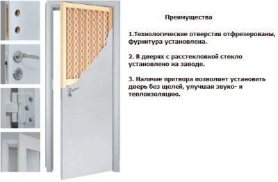 Конструкция дверного изделия