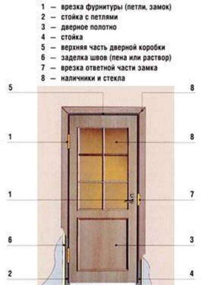 Составляющие межкомнатной двери