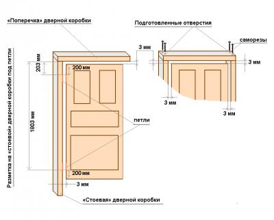 Схематическое изображение зазоров и расположения коробки