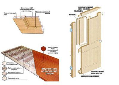 Строение деревянных и сотовых дверных полотен