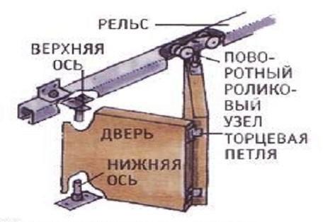 Конструкция механизма скольжения складывающейся створки