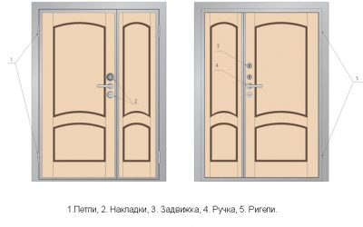Схема устройства и комплектации двухстворчатых дверных конструкций