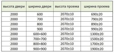 Рекомендуемые габариты проемов для распашных дверей, представленных стандартными размерами