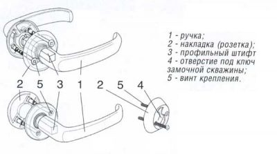 Устройство дверных рукояток