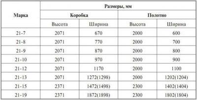 Таблица соотношения размеров проема, коробки и полотна