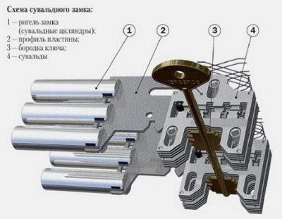 Сувальдный замочный механизм
