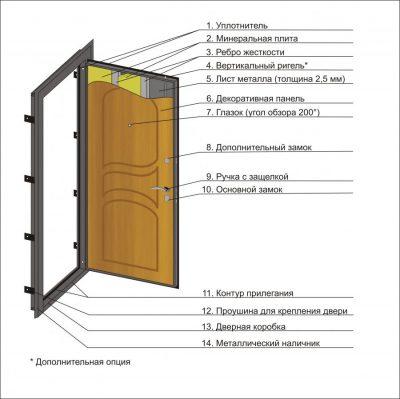 Основные особенности конструкции из металла