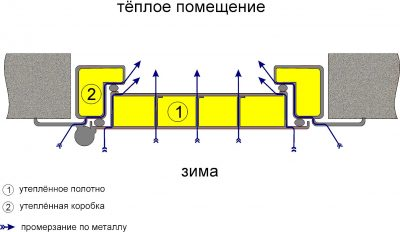 Схема, которая подтверждает необходимость и в теплоизоляции