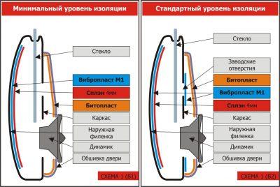 Особенности шумоизоляции входной конструкции в двух вариантах