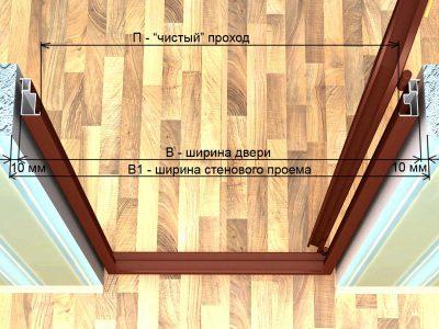 Размер отверстия для внутренних дверных систем