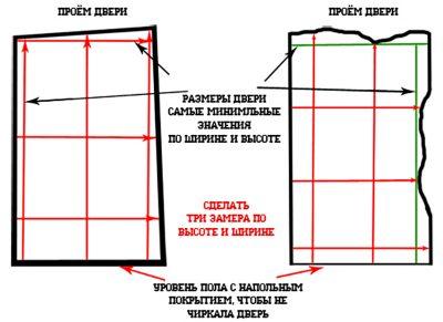 Размеры дверного блока в проеме