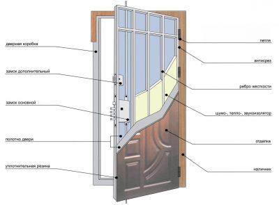 Конструкция двери «БелКа»