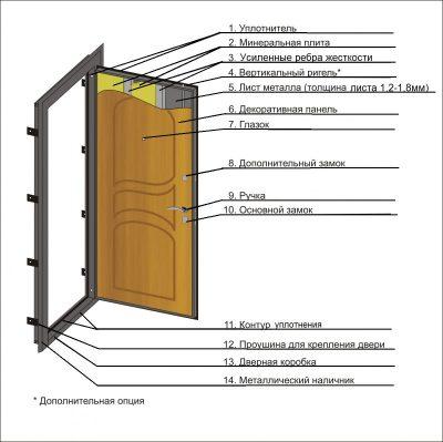 Конструкция из металла с указанием расположения элементов и материалов