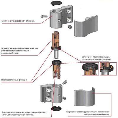 Схема устройства скрытой петли