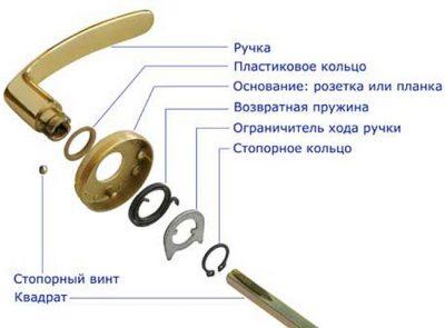 Как поменять ручку на входной двери