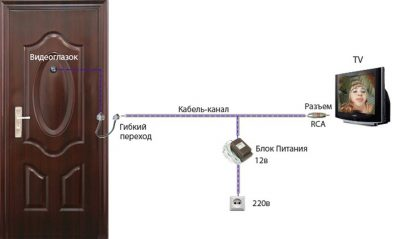 Схема организации видеосвязи в вашем доме