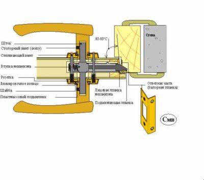 Механизм работы и устройство фалевой ручки