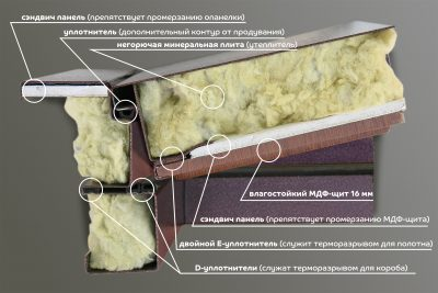 Термо-двери с указанием материалов и их расположения