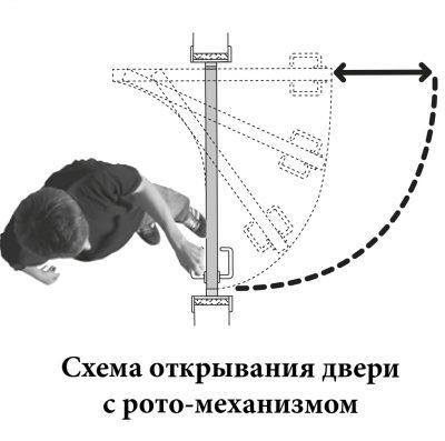 Схема открывания роторных дверей