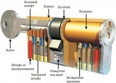 Строение евроцилиндра