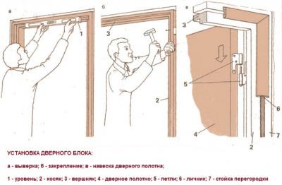 Схема сборки дверного короба