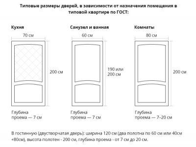 Стандарты дверных размеров согласно ГОСТа