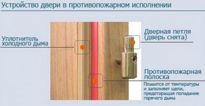 Устройство двери в противопожарном исполнении