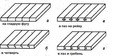 Способы сплачивания деревянных досок