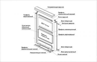 Схема сборки рамочной панели