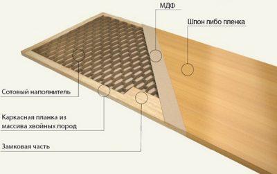 Конструкция каркасно-щитового дверного полотна