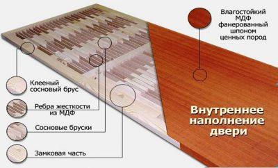 Внутренний состав двери