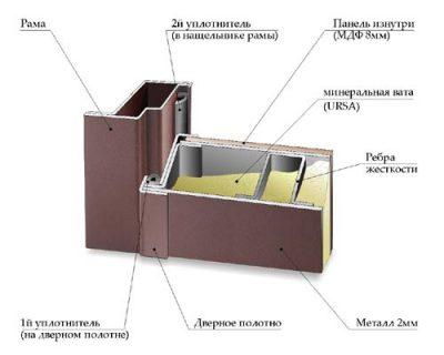 Разрез входной двери, которая имеет отличную звукоизоляцию и надежно защищает от посторонних шумов