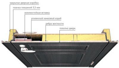Внутренняя конструкция металлической двери