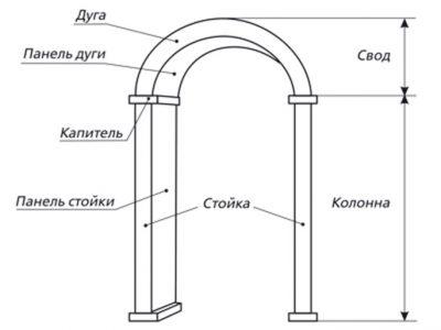 Строение арки