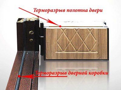 Рисунок 4. Расположение терморазрывов (без учета теплоизоляции коробки)