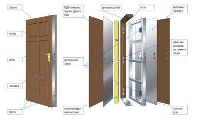 Конструкция входной бронированной двери высшего класса