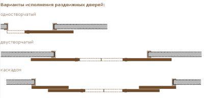 Варианты исполнения раздвижных дверей в зависимости от количества створок