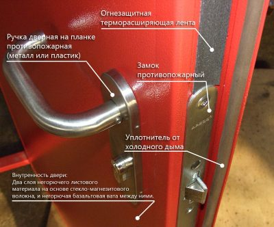 Огнестойкие двери на основе стекла