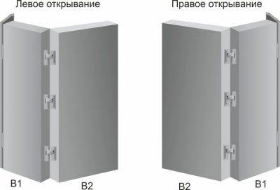 Принцип открытия обычной дверной конструкции раздвижного типа