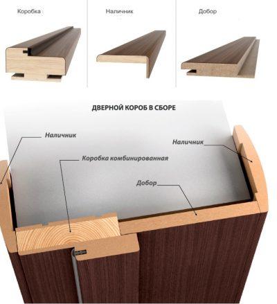 Комплект для изготовления дверной коробки