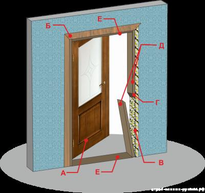 Несовпадение размера двери