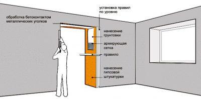 Как зашпаклевать дверной проем после установки двери