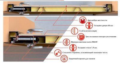 Выбираем железные двери для дачи: советы экспертов и профессионалов