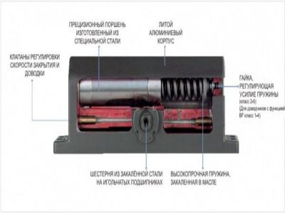Оборудуем дверные конструкции доводчиком со скользящей тягой: выбор изделия