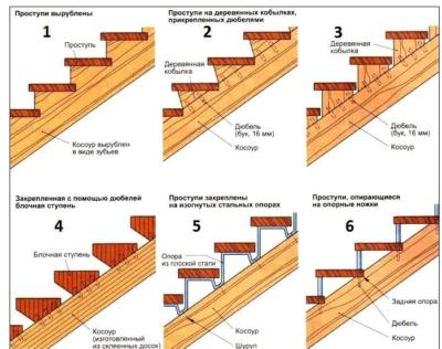 Особенности деревянных лестниц на второй этаж, как сделать самостоятельно