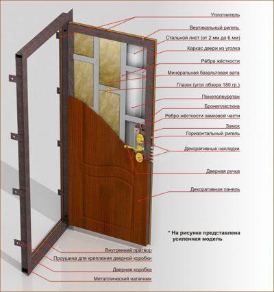 Рис. 1 – Строение металлической двери