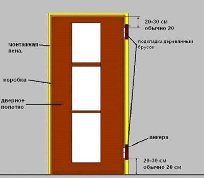 Общая схема межкомнатной перегородки