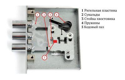 Сувальдный механизм