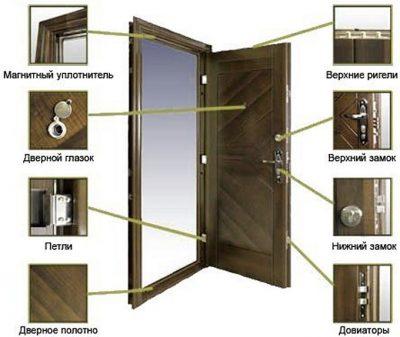 Фурнитура металлической двери