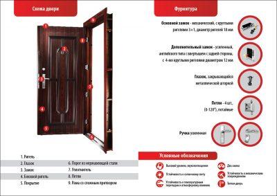 Схема стальной входной двери с указанием основных элементов